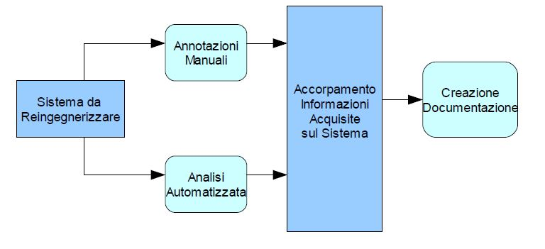 Le fasi del processo di Reengineering - Reverse Engineering