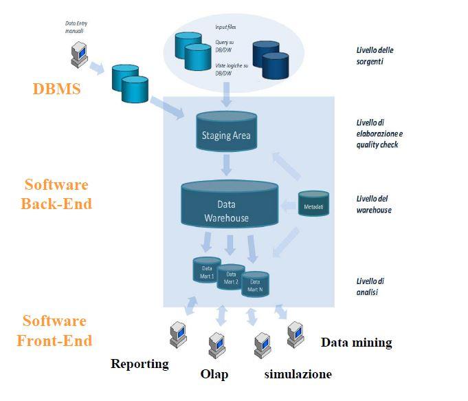 Progettazione e Architettura business intelligence (BI) in informatica