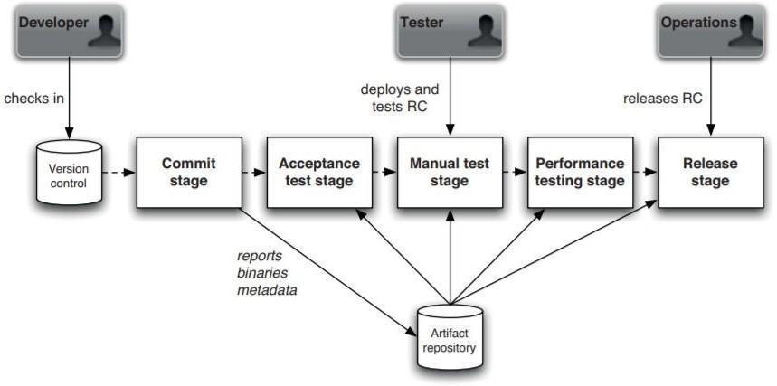 Release software - Pianificazione delle attività di rilascio del software aziendale