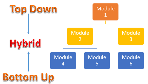 Strategia di Test: Testing top-down e bottom-up