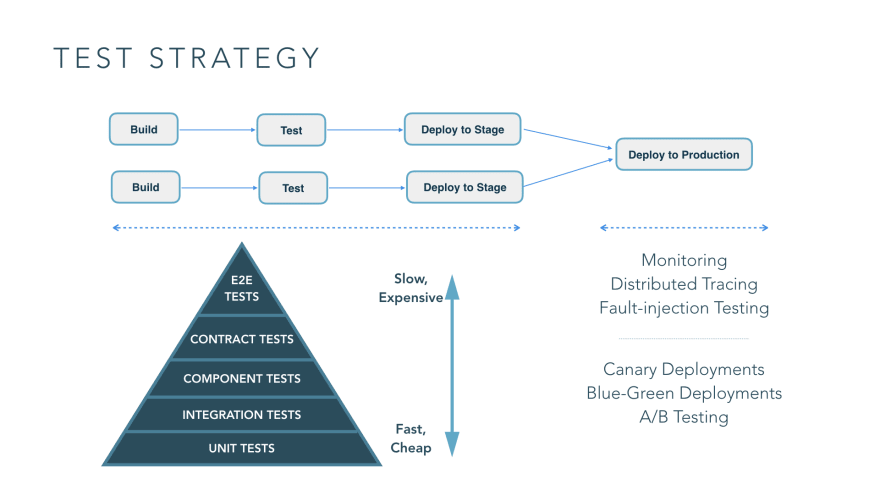 Testing Strategy: Planning of testing activities in the company