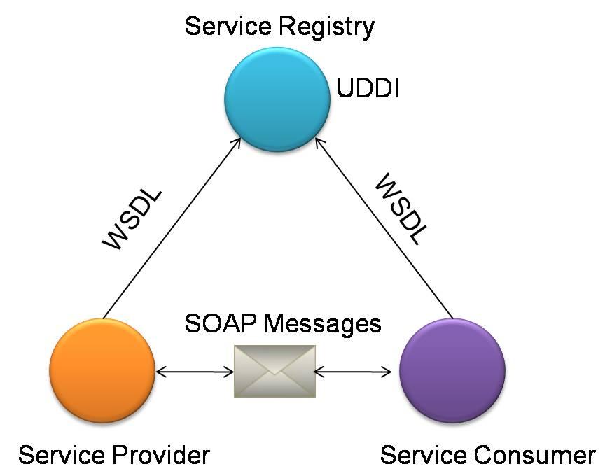 Tecnologie per Web Services - SOAP, WSDL e UDDI