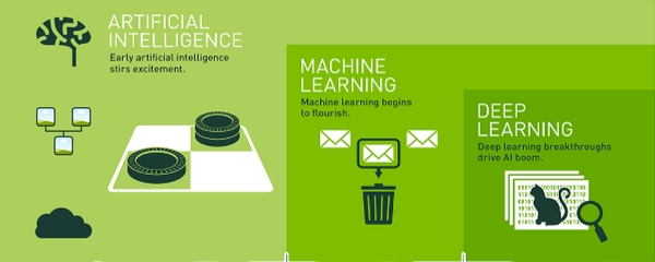 Caratteristiche e Differenza tra Machine Learning e Deep Learning in informatica