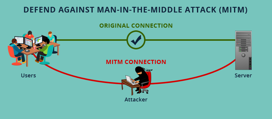 Caratteristiche e differenza tra Man-in-the-Middle e Man-in-the-Browser attack