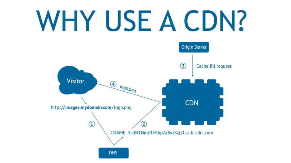 Che cos'è, a cosa serve e come funziona la CDN (Content Delivery Network)
