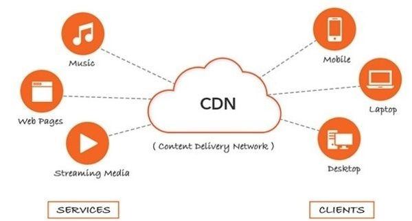 Che cos'è, a cosa serve e come funziona la CDN