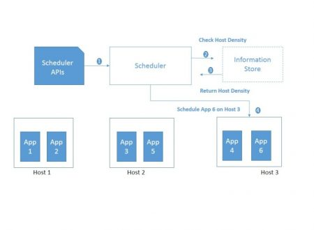 Che cos'è, a cosa serve e utilizzi del Container scheduler in informatica