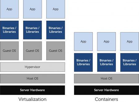 Che cos'è e a cosa serve un Container in informatica