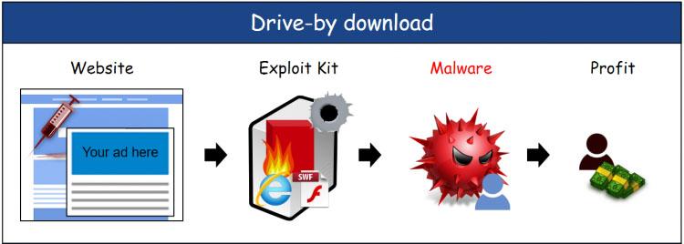 Che cos'è e come funziona un attacco drive-by download