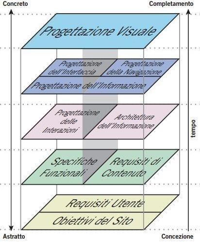 Il modello di Garrett per la progettazione della User Experience