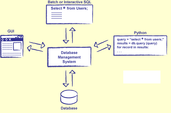 Difference between conceptual, logical and physical design of a database
