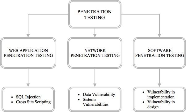 Penetration Testing - Tecniche e tipologie del Pen Test in informatica