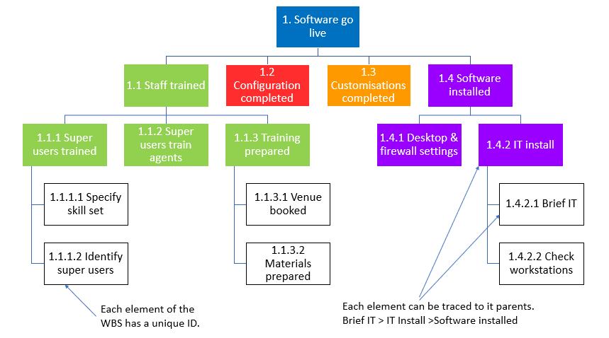 Work Breakdown Structure: Caratteristiche e come costruire la WBS di un progetto