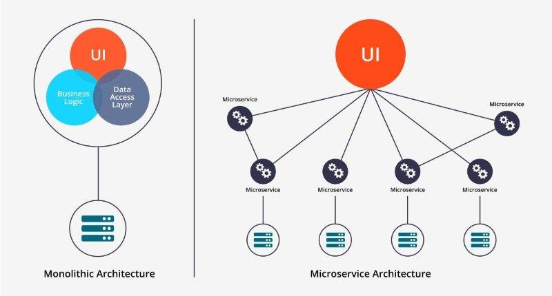 Caratteristiche, funzionamento e vantaggi dell'Architettura Monolitica in informatica
