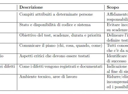 Testing software: Cos'è, a cosa serve e come scrivere il Test Plan