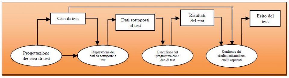 Attività di test e strategie del testing software di una applicazione
