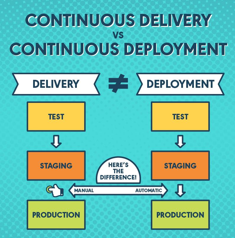 Caratteristiche e differenza tra Continuous Integration, Continuous Delivery e Continuous Deployment nello sviluppo software