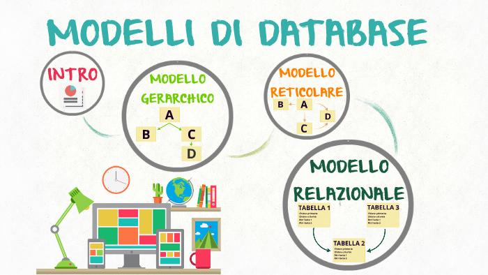 Differenza tra modello relazionale, gerarchico e reticolare di un database