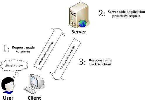 Che cos'è e quali linguaggi si utilizzano per la Programmazione lato server