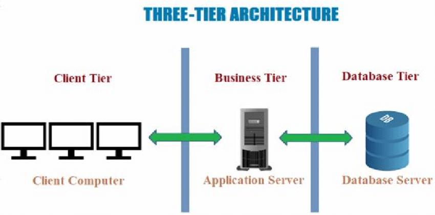 Client-server: Differenza tra architettura a Due livelli, Tre livelli e N-livelli