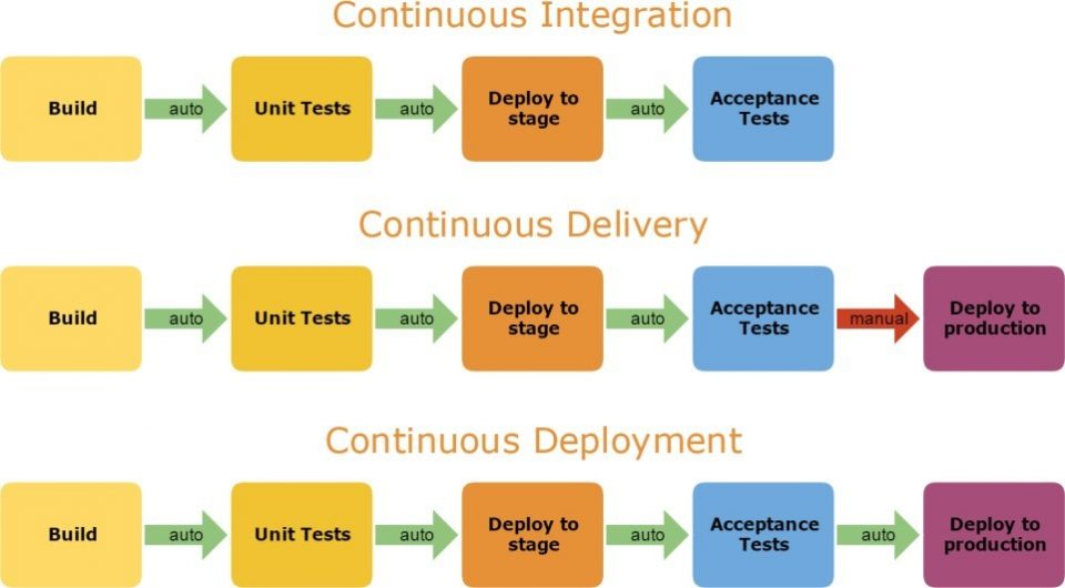 Differenza tra Continuous Integration, Delivery e Deployment