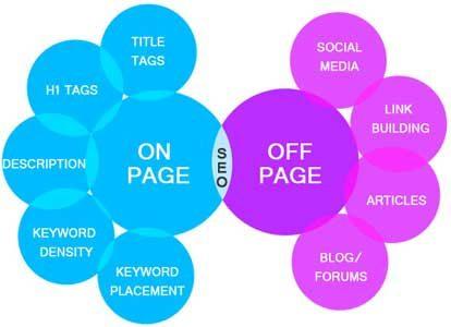 Differenza tra On-Page SEO e Off-Page SEO per un sito web
