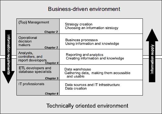 Il Modello della Business Analytics
