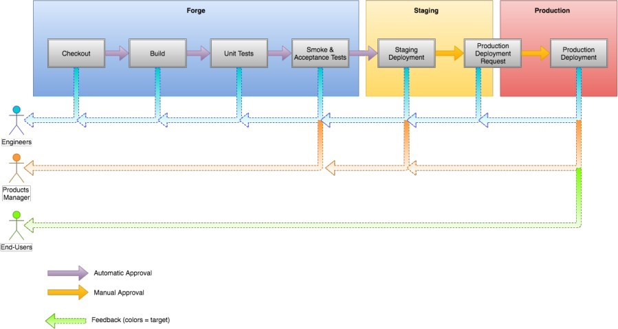 Pipeline per effettuare Continuous Deployment