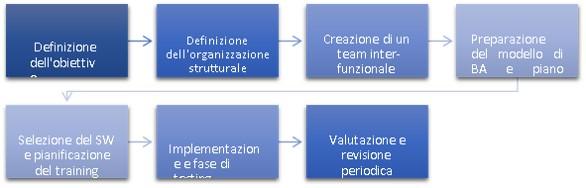 Roadmap per implementare un sistema di Business Analytics in azienda