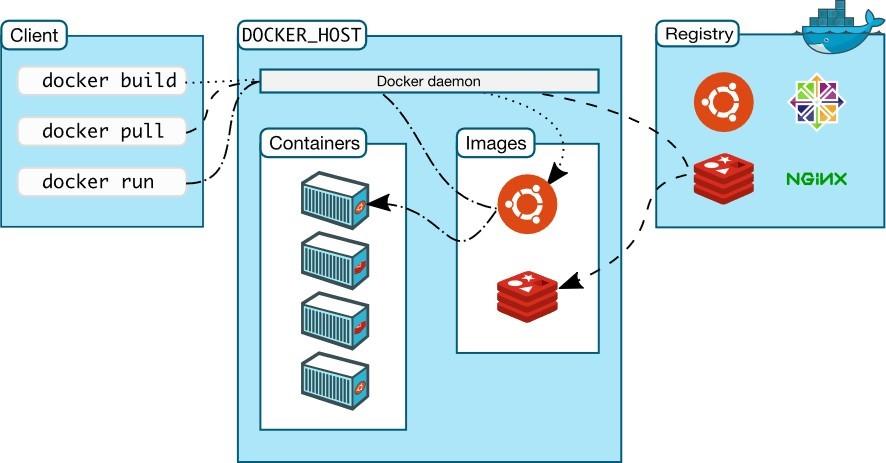 Architettura di Docker