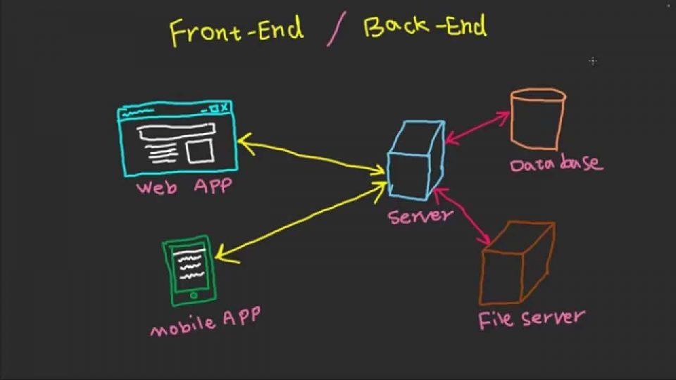 Architettura cloud: Caratteristiche e differenza tra Front-end e Back-End