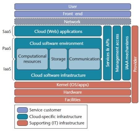 Caratteristiche architettura cloud computing