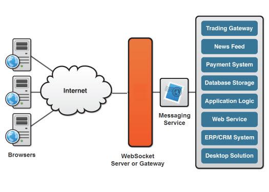 Caratteristiche e come utilizzare i Websocket per le applicazioni real-time