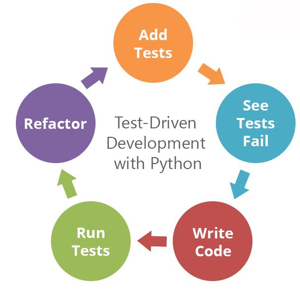 Caratteristiche, utilizzo e vantaggi del Test Driven Development (TDD)