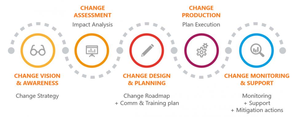 Che cos'è, a cosa serve, obiettivi e applicazione del Change Management
