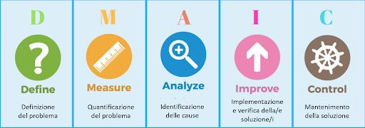 Definizione, caratteristiche e fasi del Lean Six Sigma - DMAIC