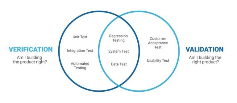 Che cosa è il processo di verifica e validazione (V&V) del software