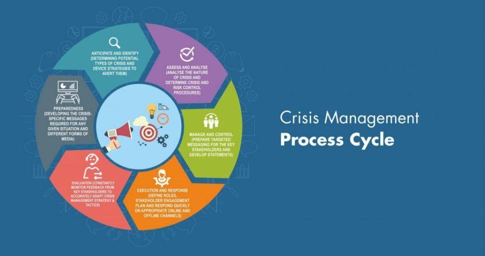 Crisis Management: Processo e strumenti per gestione della crisi aziendale