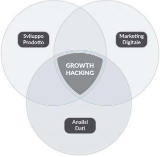 Definizione, significato e caratteristiche del Growth Hacking nel marketing
