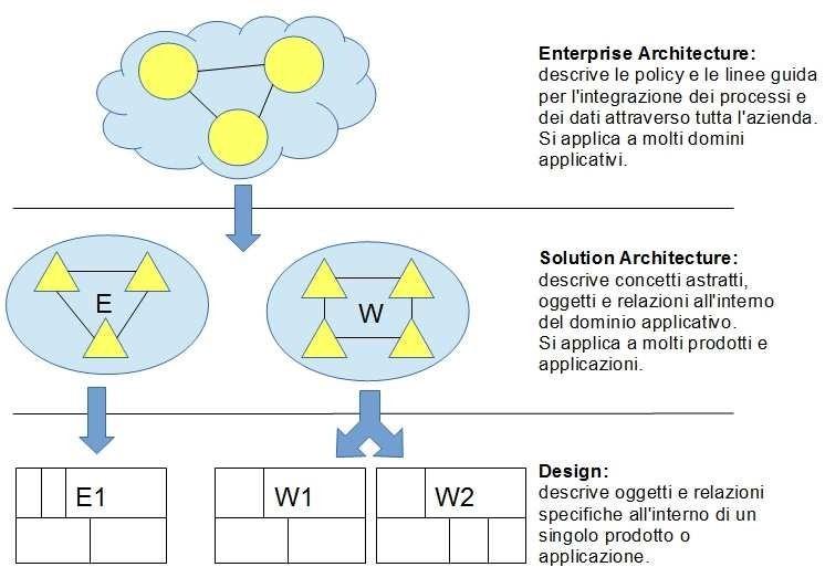Differenza tra le figure di Enterprise Architect e Solution Architect in azienda