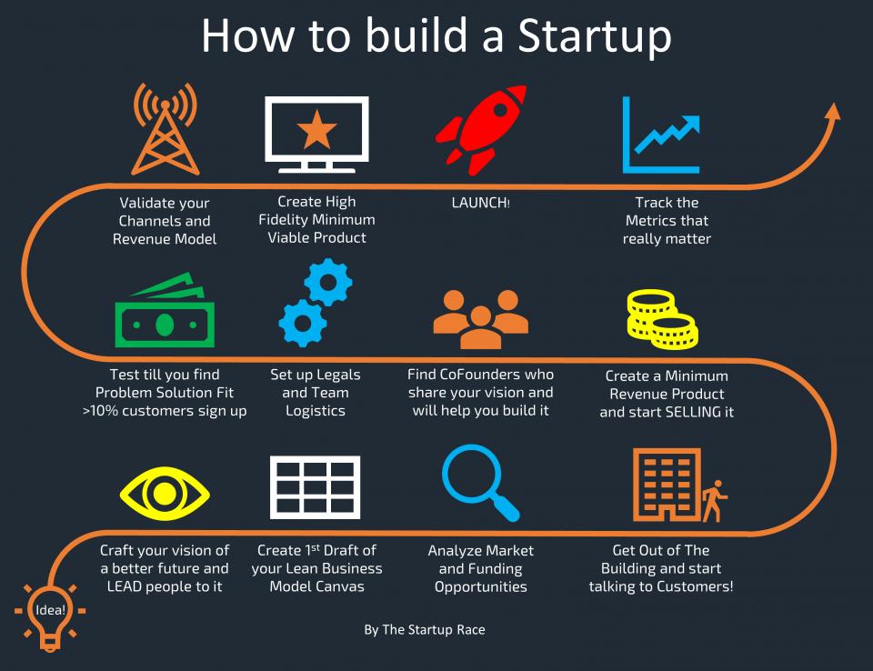 Fasi del processo e ciclo di vita di una startup