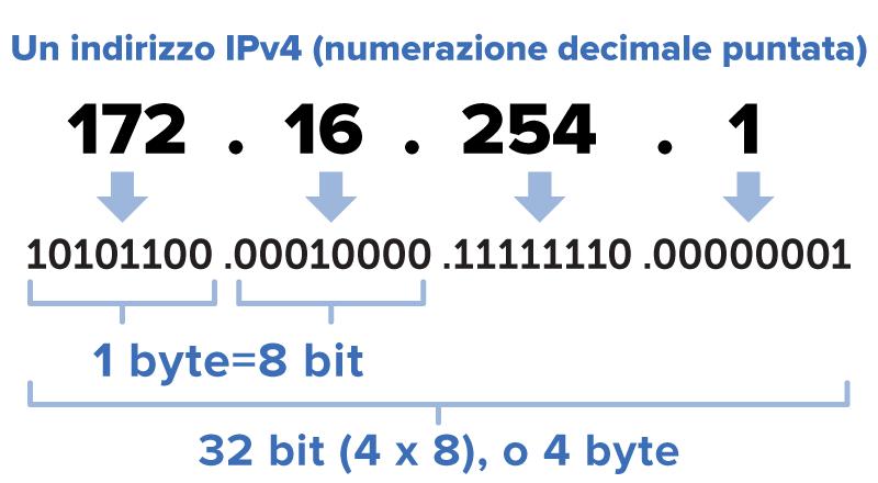 Differenza tra indirizzo IP e MAC in informatica