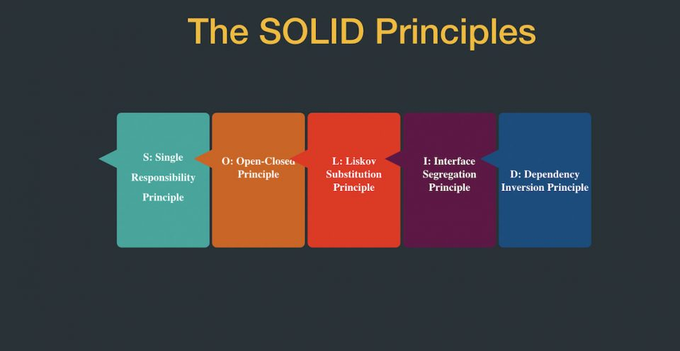Definizione e caratteristiche dei principi SOLID per software di qualità