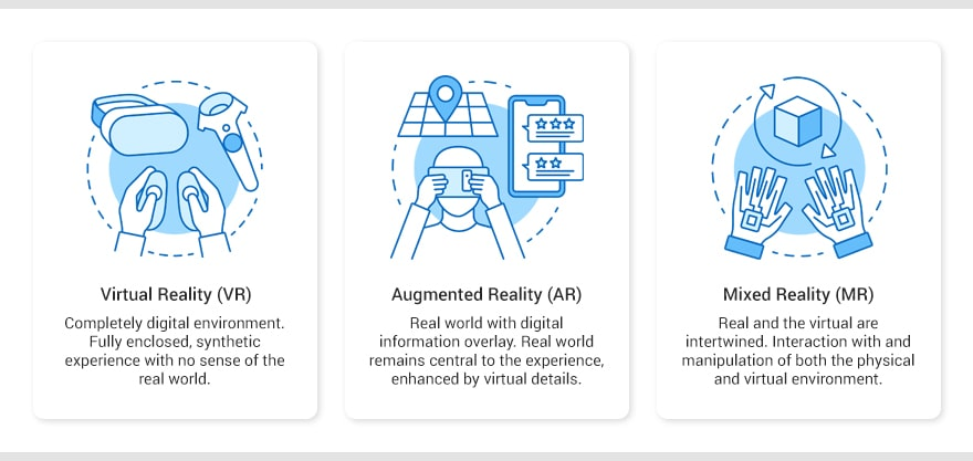 Nuove tecnologie: Differenza Virtual Reality (VR), Augmented Reality (AR) e Mixed Reality (MR)