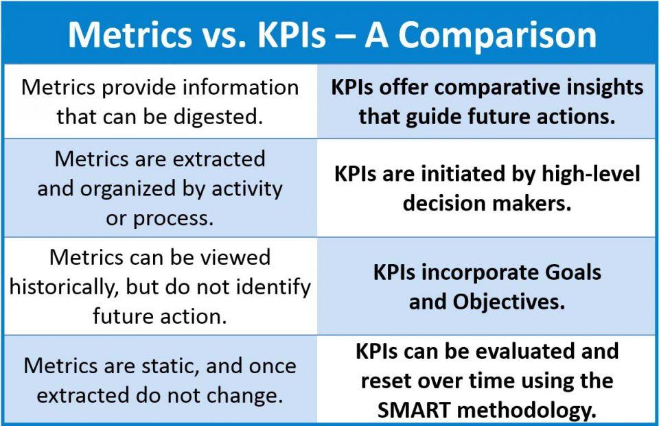 Perfomance: Differenza tra Metriche e KPI