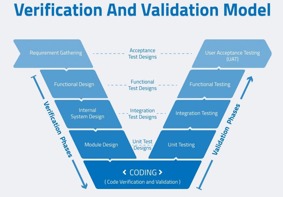 Significato e Differenza tra Verifica e Validazione (V&V) nel testing software