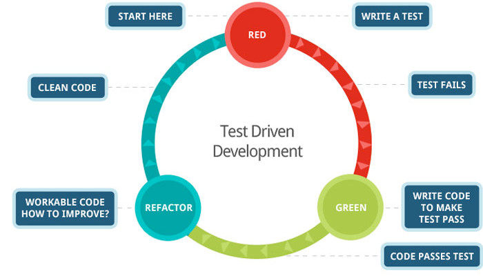 Che cos'è, come funziona e Code Coverage nel TDD (Test-Driven Development)