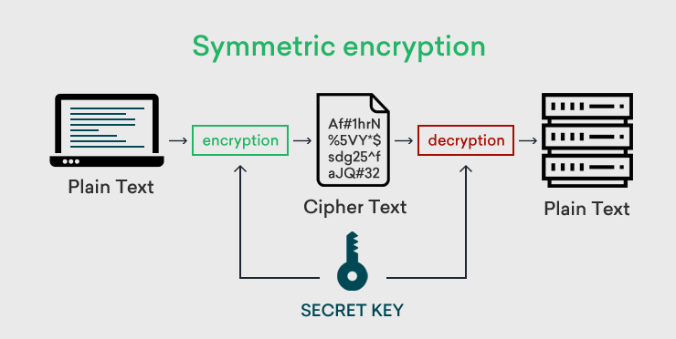 Algoritmi a chiave simmetrica