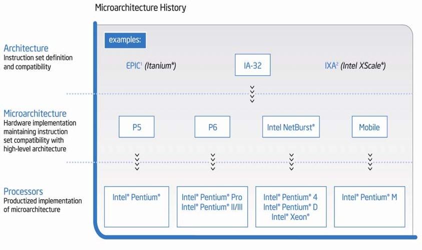 Architettura del processore e microarchitettura