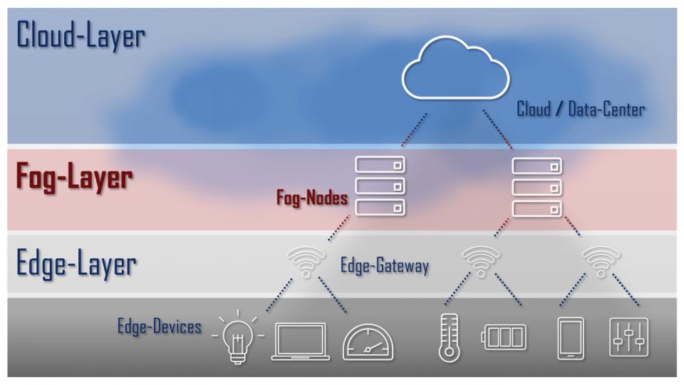 Caratteristiche e Differenza tra Cloud, Fog e Edge Computing